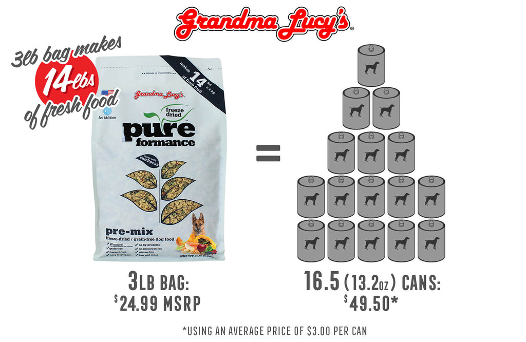 3lb bag makes 14lbs of fresh food. 3lb bag at $24.99 MSRP is equal to 16.5 (13.2oz) cans at $49.50 using an average price of $3.00 per can