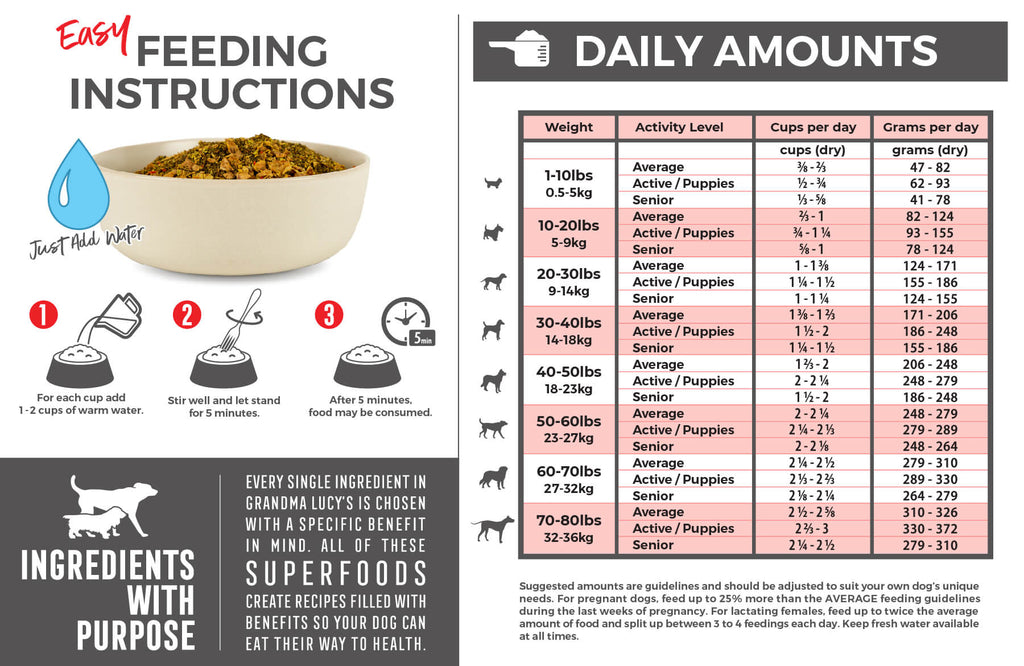 Feeding Instructions: For each cup (dry product) add 1-2 cups of warm water. Stir well and let stand for 5 minutes. After 5 minutes food may be consumed. Feeding chart which includes daily amounts. For assistance please call 1-800-906-5829.