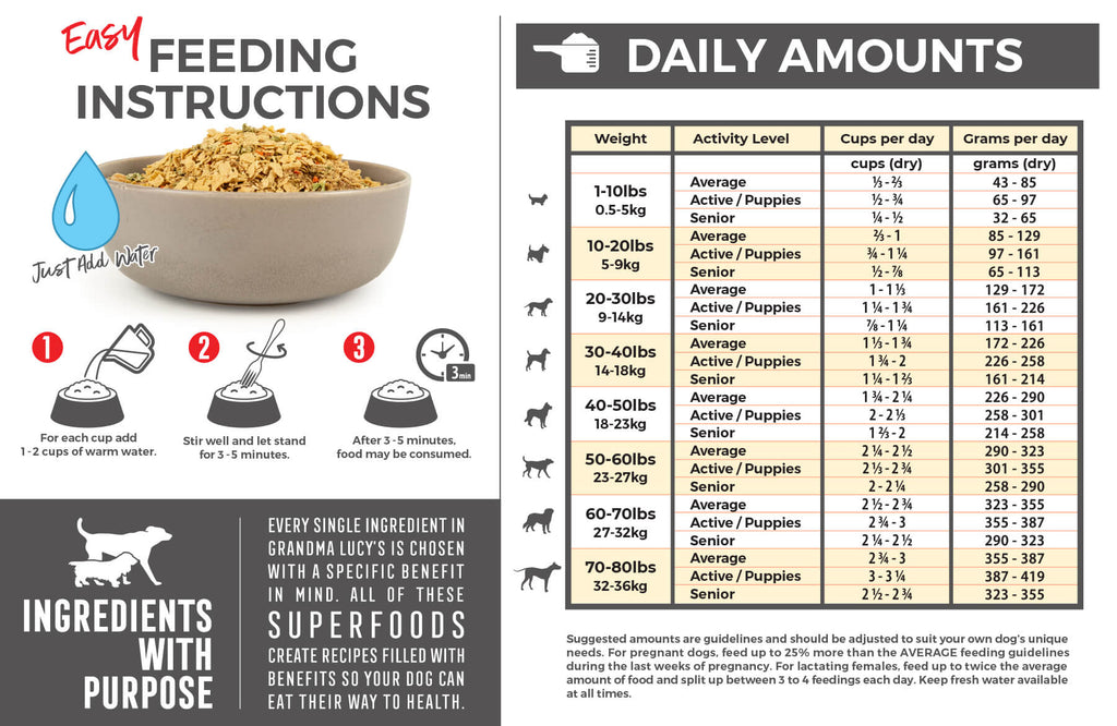 Feeding Instructions: For each cup (dry product) add 1-2 cups of warm water. Stir well and let stand for 3-5 minutes. After 3-5 minutes food may be consumed. Feeding chart which includes daily amounts. For assistance please call 1-800-906-5829.