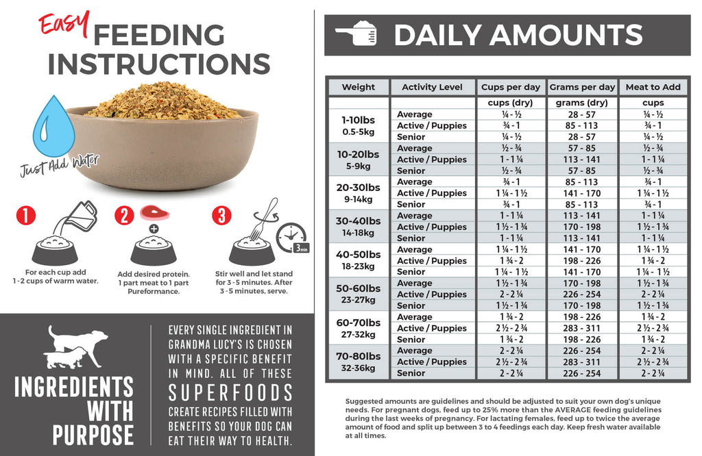 Feeding Instructions: For each cup (dry product) add 1-2 cups of warm water. Add desired protein, 1 part meat to 1 part Pureformance. Stir well and let stand for 3-5 minutes. After 3-5 minutes food may be consumed. Feeding chart which includes daily amounts. For assistance please call 1-800-906-5829.