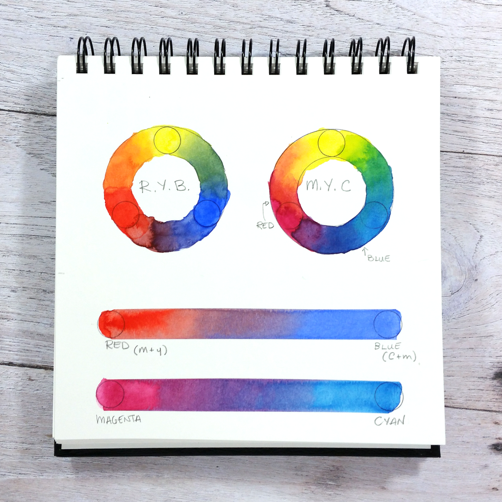 Colour wheel and gradients