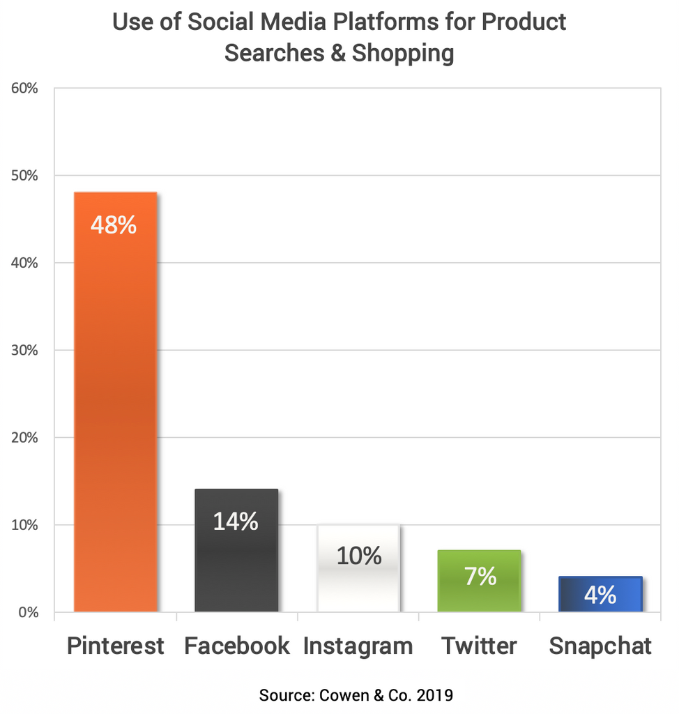 Pinterest Marketing Stats 2019
