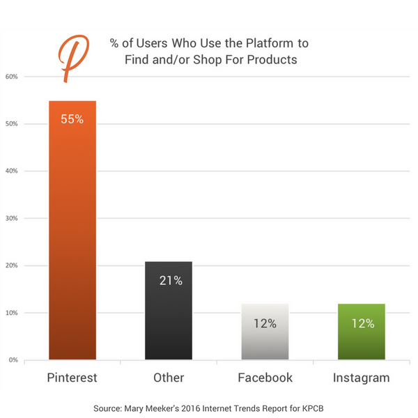55% use Pinterest to find or shop for products | Pinterest Marketing for Business