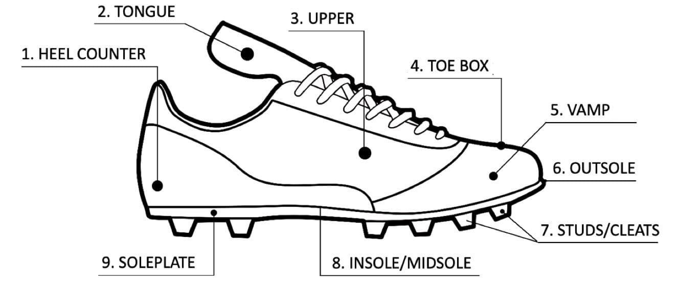 SOCCER Cleat Infographic