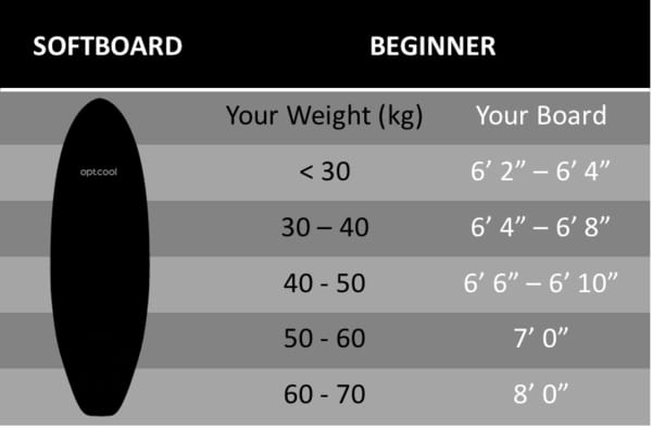 SURFBOARD Length and Size