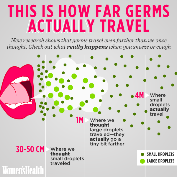 You're traveling far...but how far these sneezes are traveling too?!