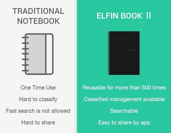 Up to 65% OFF - Notebooks - Elfinbook™ 2.0 - Revolutionary Reusable Notebook For The Digital Age | Wiki Wiseman