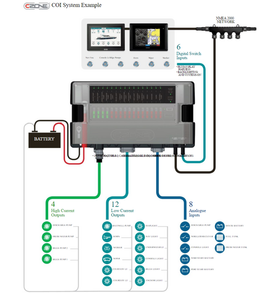 High Quality Combination Output Interface (COI) CZone system example image, diagram, picture