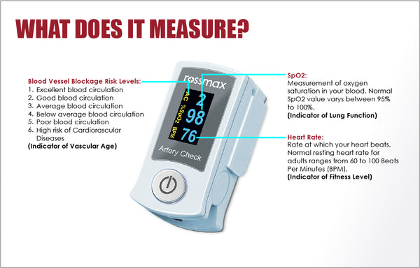 Oximeter Overall Chart