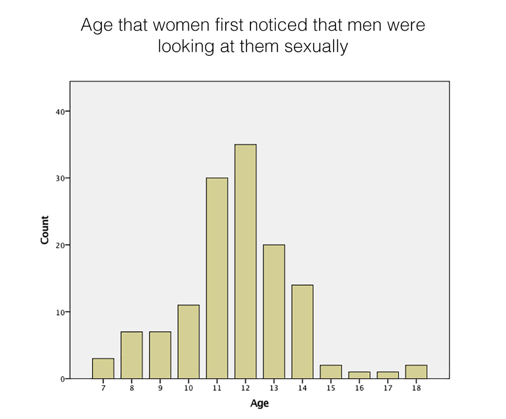 age that women first noticed that men look at the sexually