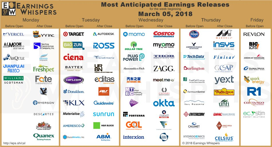 Most Anticipated Earnings Releases for the week beginning March 05, 2018