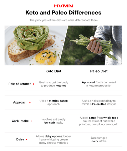 keto and paleo differences