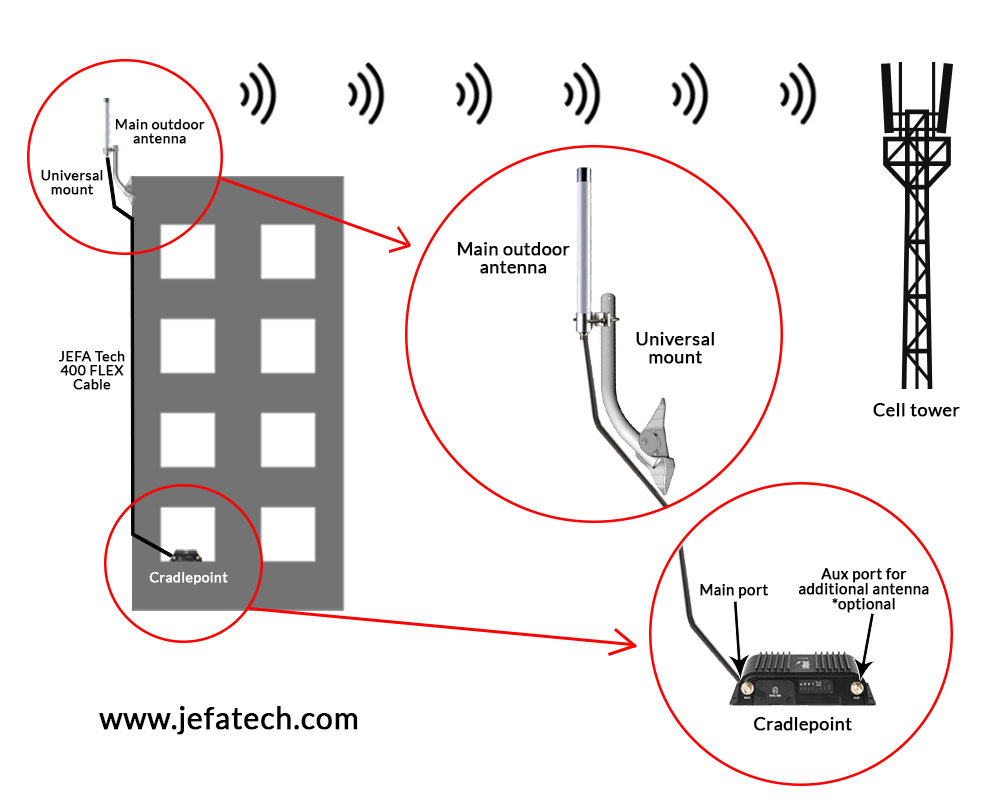 jefatech_cradlepoint_diagram