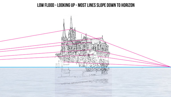 most lines slope downward towards low horizon line