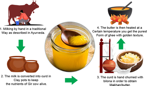 Process of making cow ghee