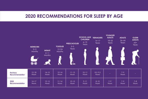 Infographic - 2020 recommendations for sleep by age