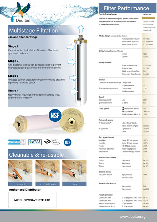 Value Pack! 2 PCS Doulton BioTect Ultra BTU 2501 NSF Ceramic Water Filter Candle M12 Short Thread Mount