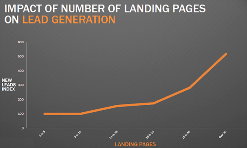Landing pages and lead generation