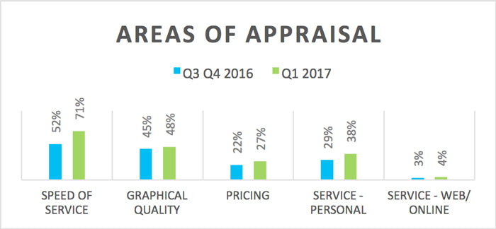 Areas of Appraisal