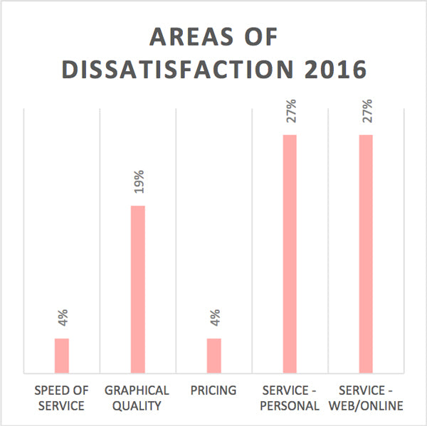 Areas of dissatisfaction 2016