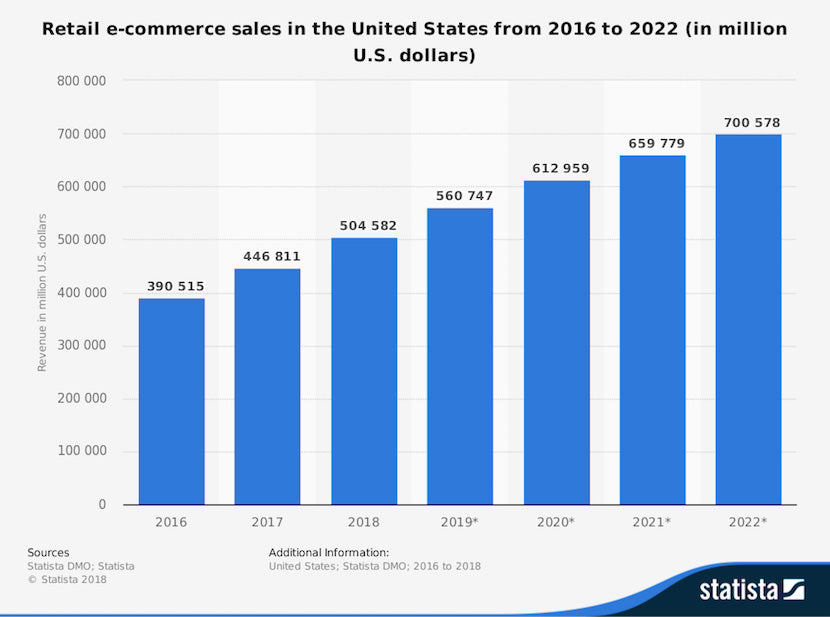 2019 Ecommerce Trends | What's Hot and What's Not