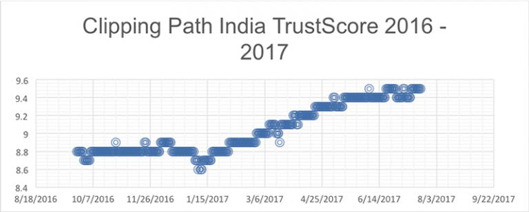 Clipping Path India Trust Score 2016-2017