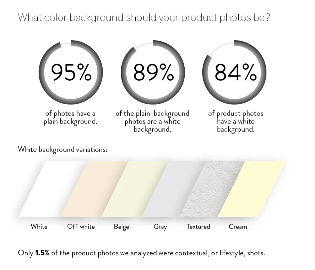 What color background should your product photos be?