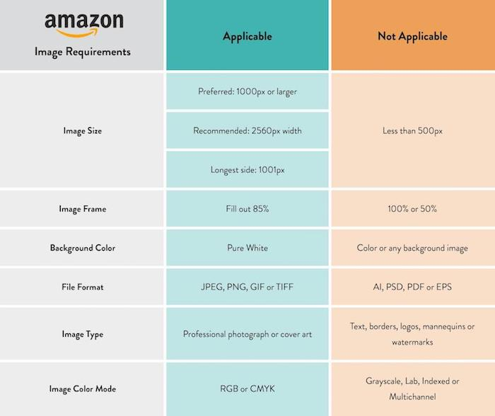 Technical Image Requirements for Amazon