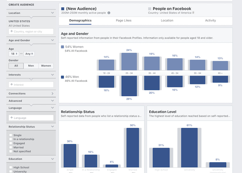 6 Facebook Ad Types for Customer Acquisition and Retention