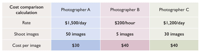 compare product photographer rates