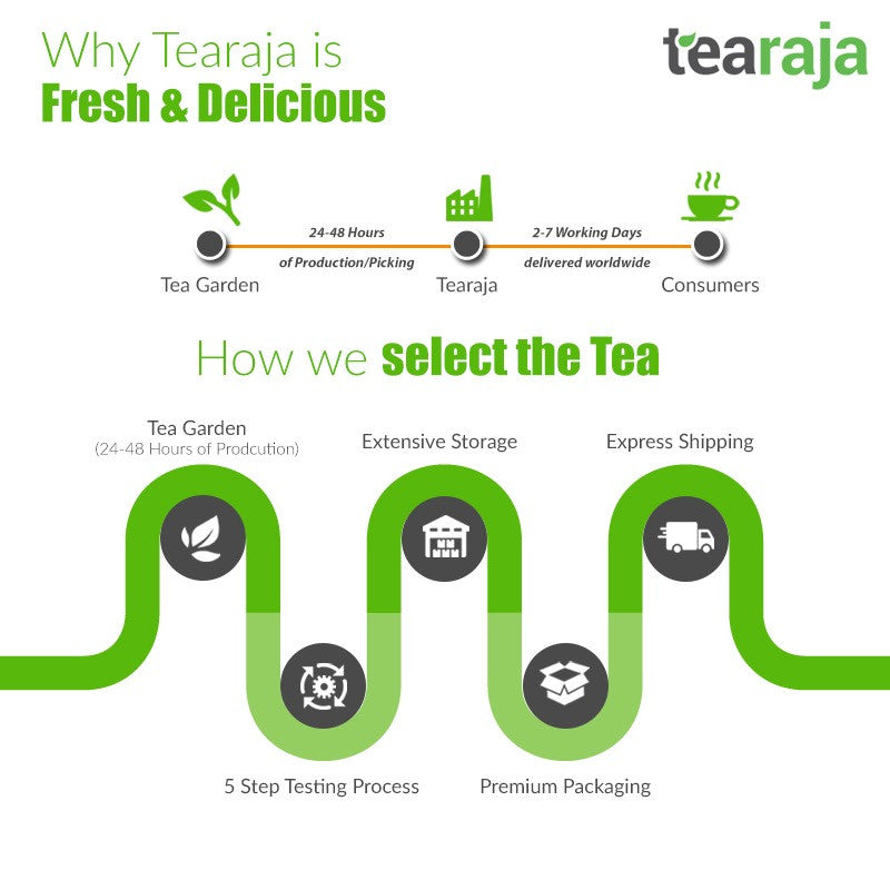 How Tearaja brings Best Quality Indian tea leaves online