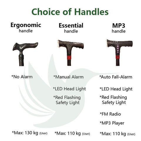 Choice of Handle