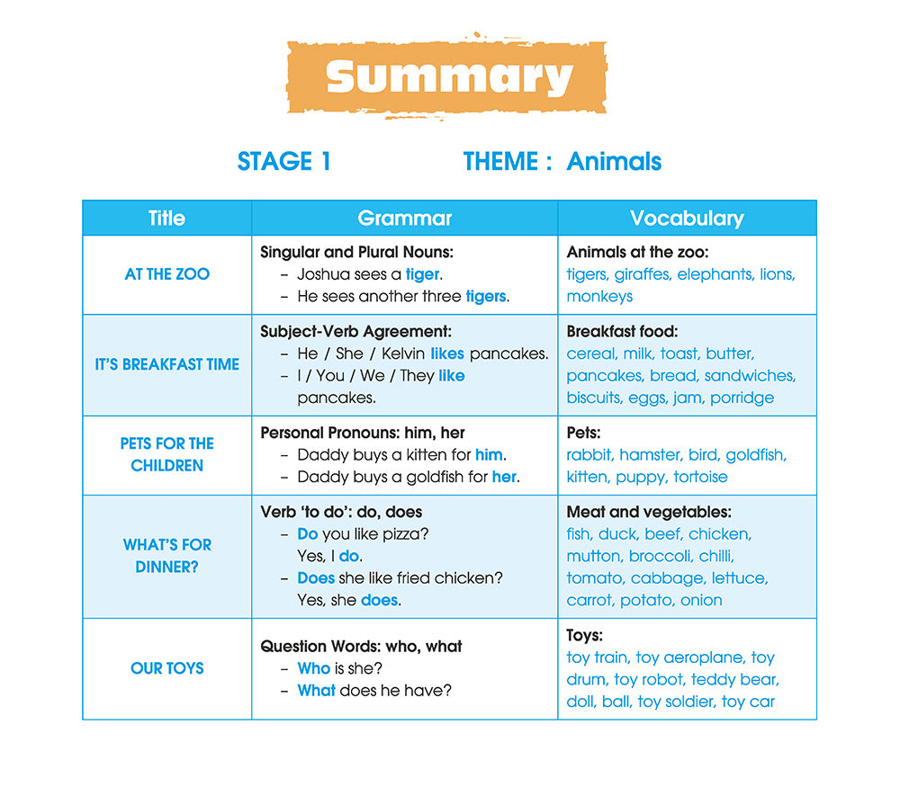 Interactive Reading Programme (Stage 1)