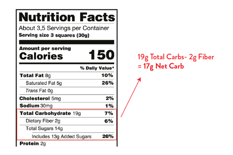 calculating net carbs