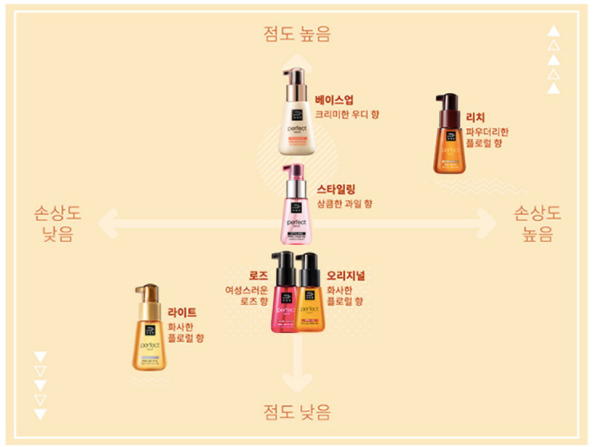 Comparison of hair serums