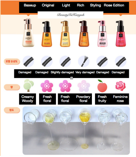 translated comparisons of misc en scene hair serums