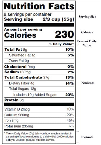 Full nutrition label with the sections listed to the right. The top section is the serving size. The second section is calories. The third section lists 14 foods and minerals with gram measurements and the percentage of how much this example food product will fulfill recommended amounts for the 14 foods and minerals. The last section is the footnote. The footnotes explains how the whole label is based of a 2,000 calorie per day diet.