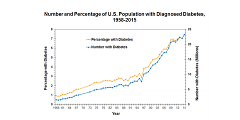 graph of those diagnosed with diabetes in the US from the CDC