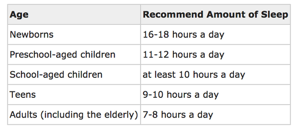 Children sleep requirements