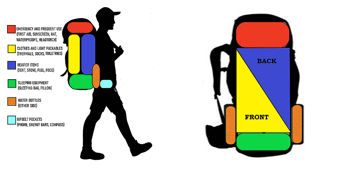 Hiking Pack Fitting Guide - How to pack your pack