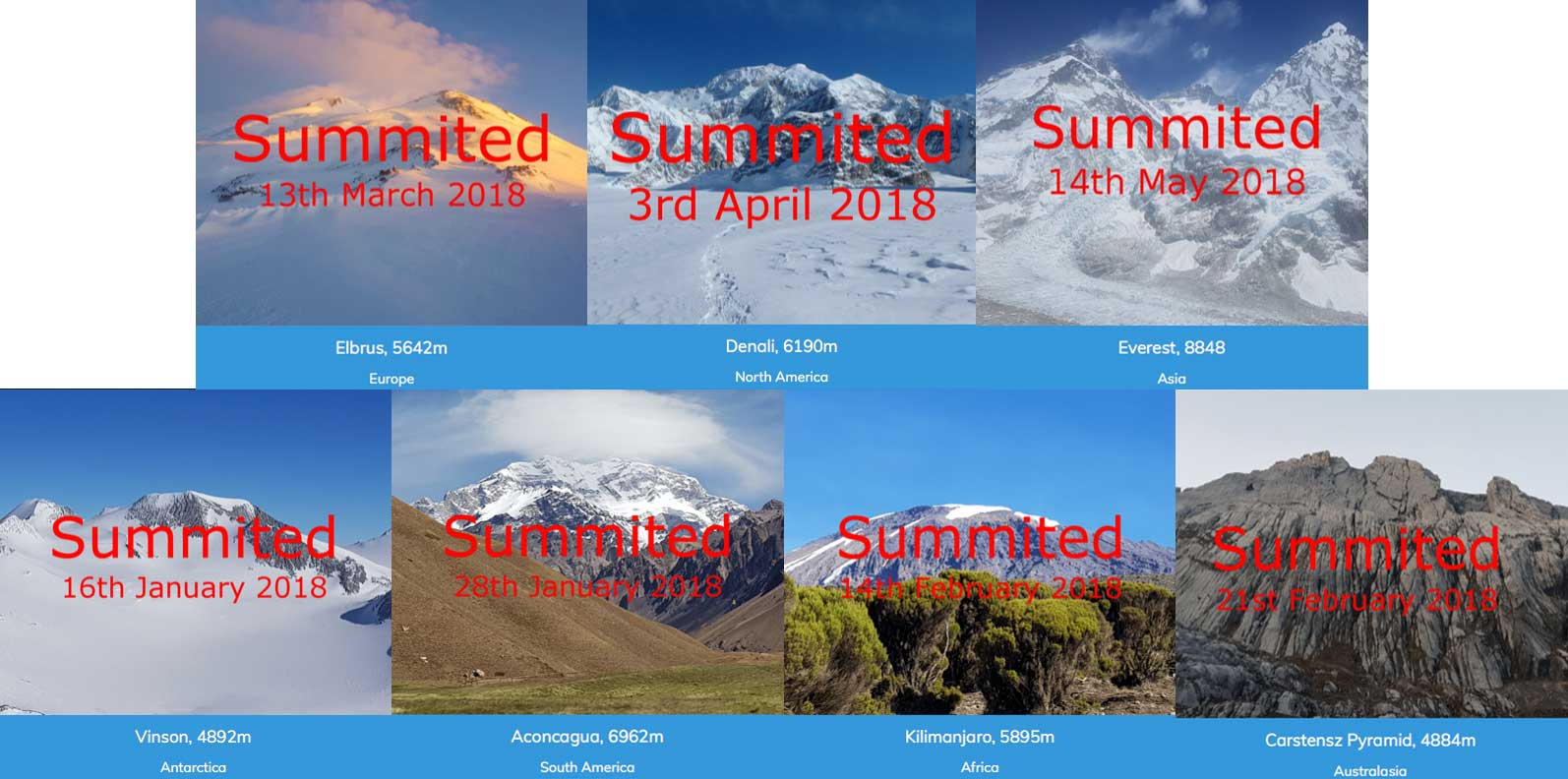 Steve Plain world record 7 summits timeline of mountain summits