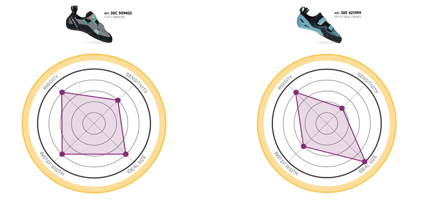 The Best Climbing Shoes - Structure and fit charts