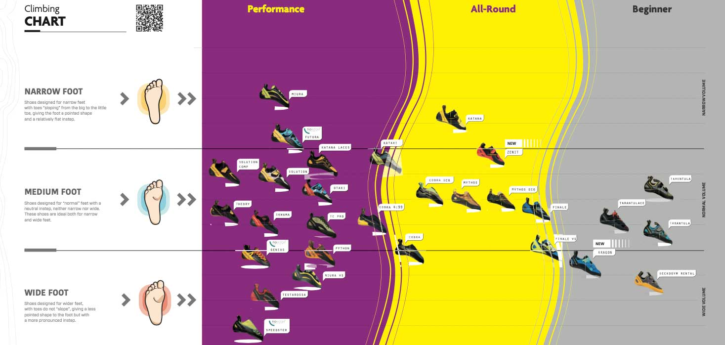 Best Climbing Shoes - volume and performance chart la sportiva