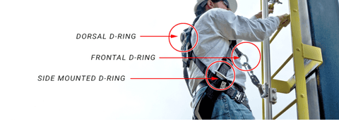 Attachment Point of a Harness