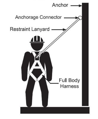 Best Safety Harnesses and Lanyards Working At-Height [2019