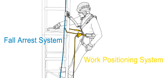 work-positioning-harness