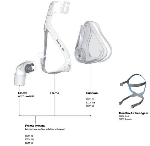 Quattro™ Air Full Face Mask System with Headgear