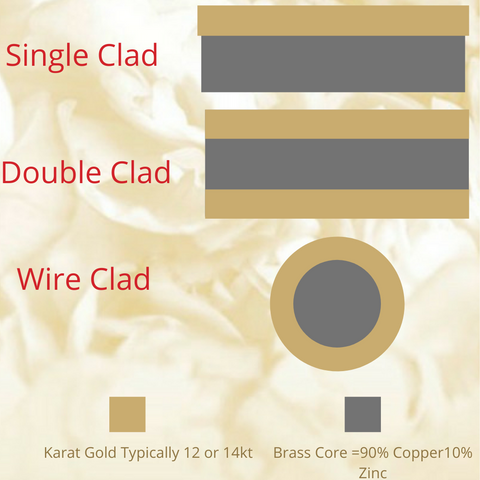 Graph showing the wire clad