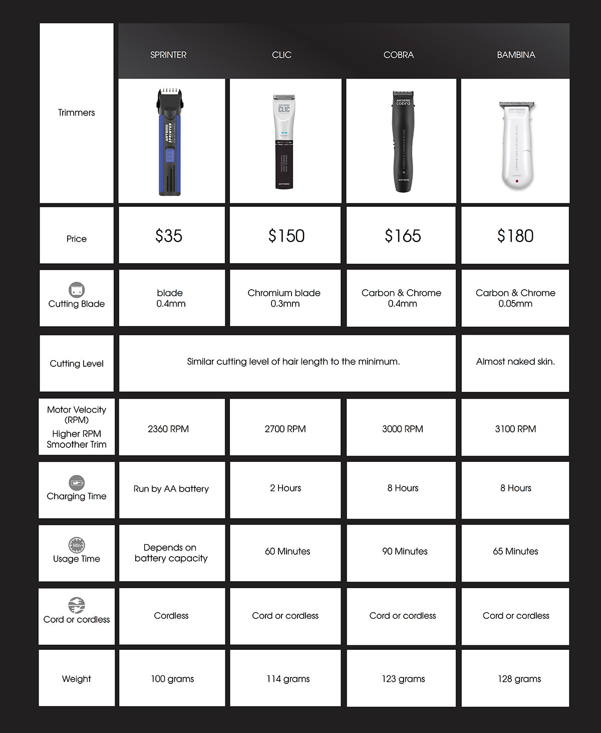 Trimmer Comparison Table