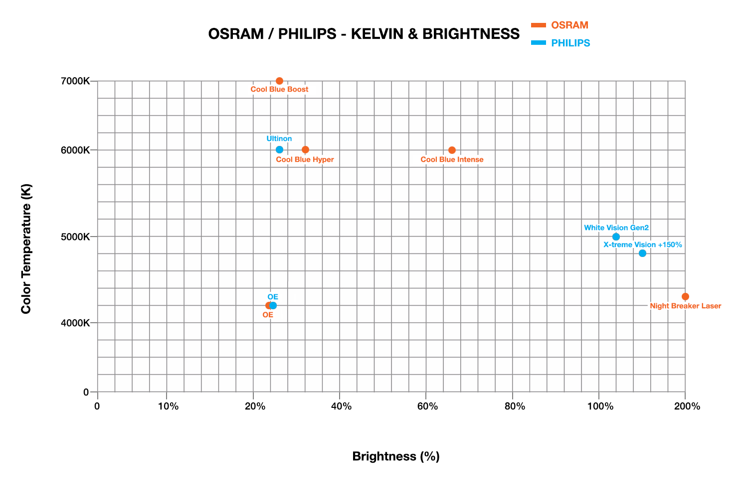 in any case, we put the final graph with both the philips and osram hid  bulbs  hope it helps in searching for your next hid xenon bulbs